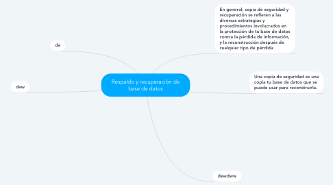 Mind Map: Respaldo y recuperación de base de datos