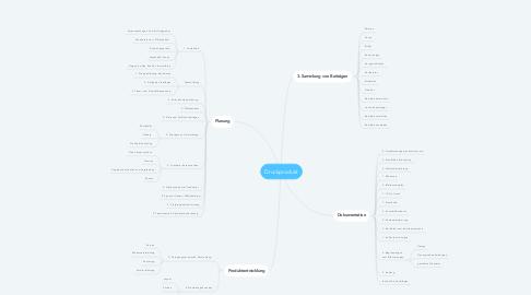 Mind Map: Druckprodukt