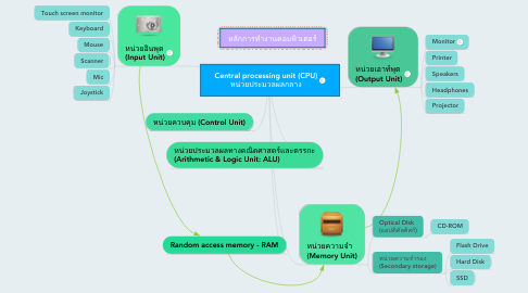 Mind Map: Central processing unit (CPU) หน่วยประมวลผลกลาง