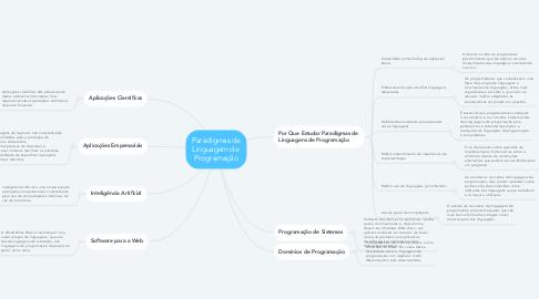 Mind Map: Paradigmas de Linguagem de  Programação