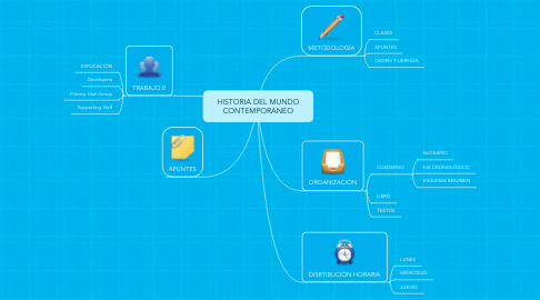 Mind Map: HISTORIA DEL MUNDO CONTEMPORANEO
