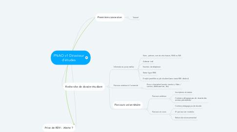 Mind Map: PNAO v1 Directeur d'études
