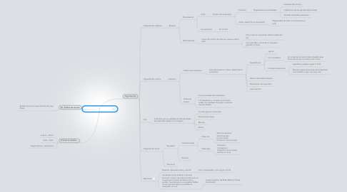 Mind Map: Soc. Iehudá 2° templo