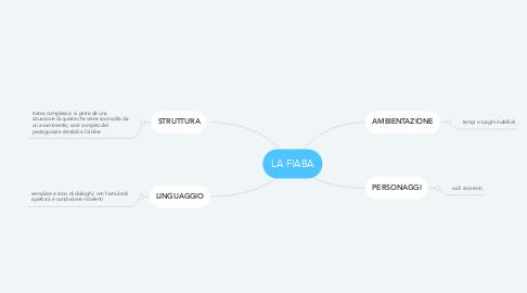 Mind Map: LA FIABA
