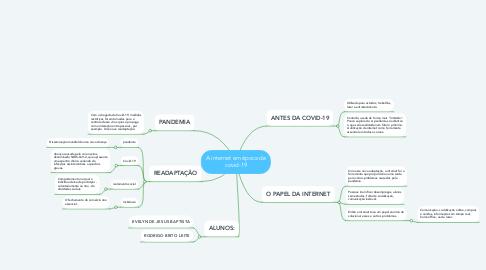 Mind Map: A internet em época de covid-19