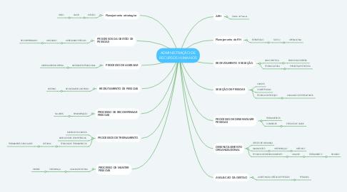 Mind Map: ADMINISTRAÇÃO DE RECURSOS HUMANOS