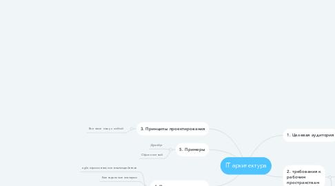 Mind Map: IT архитектура
