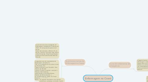 Mind Map: Enfermagem no Ceará