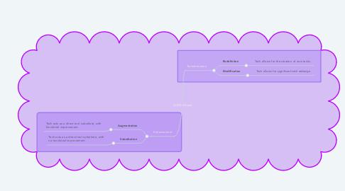 Mind Map: SAMR Model