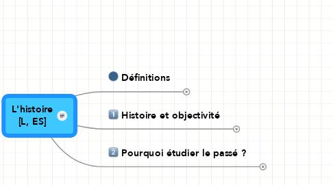 Mind Map: L'histoire [L, ES]