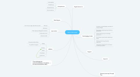 Mind Map: Natur/teknologi