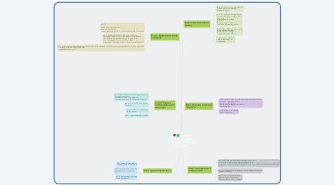 Mind Map: Курс по комбинированному маникюру и покрытие гель-лаком