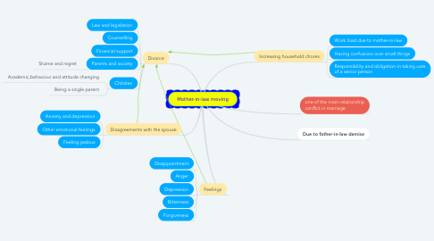 Mind Map: Mother-in-law moving