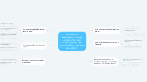 """Mind Map: """"Hoe kunnen wij voor bedrijven met betrekking tot advies en management in de bouwsector het probleem met betrekking tot projectplanning oplossen?"""""""