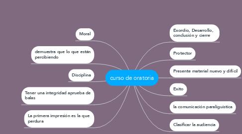 Mind Map: curso de oratoria