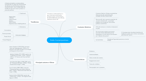 Mind Map: Estilo Contemporâneo