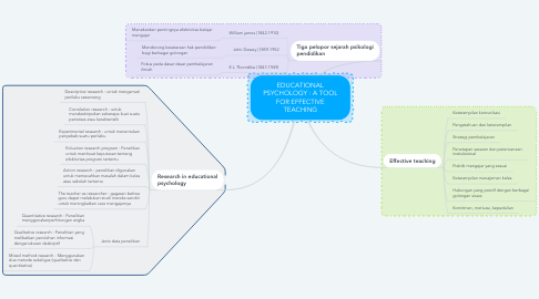 Mind Map: EDUCATIONAL PSYCHOLOGY : A TOOL FOR EFFECTIVE TEACHING