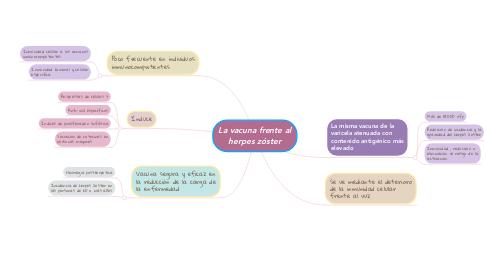 Mind Map: La vacuna frente al herpes zóster