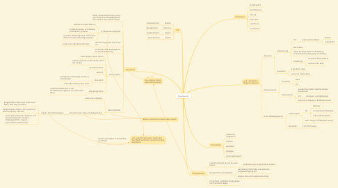 Mind Map: Regenwurm