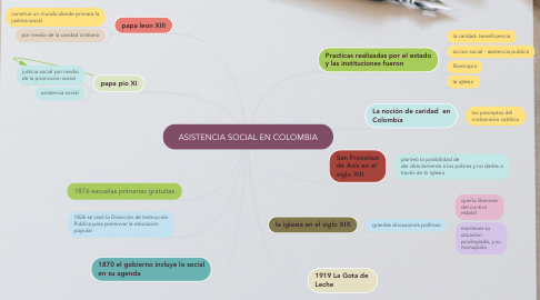 Mind Map: ASISTENCIA SOCIAL EN COLOMBIA