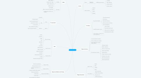 Mind Map: METODOLOGÍA KAIZEN