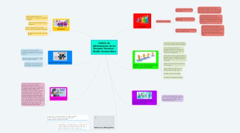 Mind Map: Gestión de Administración de los Recursos Humanos - Natalia Vanessa Mora