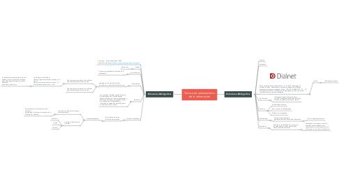 Mind Map: Técnica de ordenamiento de la información