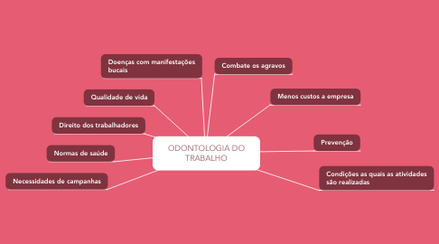 Mind Map: ODONTOLOGIA DO TRABALHO