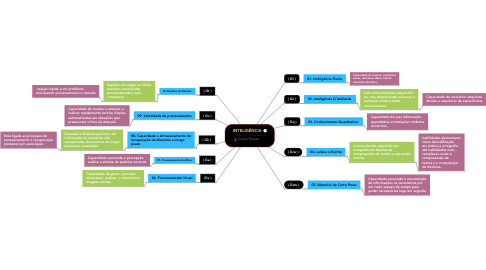 Mind Map: INTELIGÊNCIA