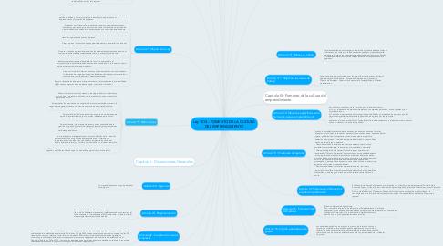 Mind Map: Ley 1014 - FOMENTO DE LA CULTURA DEL EMPRENDIMIENTO