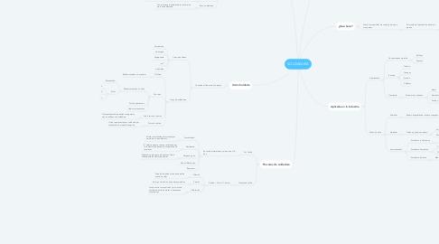 Mind Map: SOLDADURA