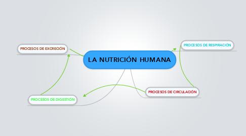 Mind Map: LA NUTRICIÓN HUMANA