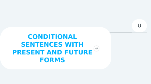 Mind Map: CONDITIONAL SENTENCES WITH PRESENT AND FUTURE FORMS