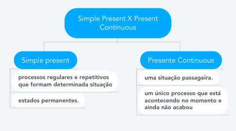 Mind Map: Simple Present X Present Continuous