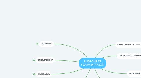 Mind Map: SINDROME DE PLUMMER-VINSON
