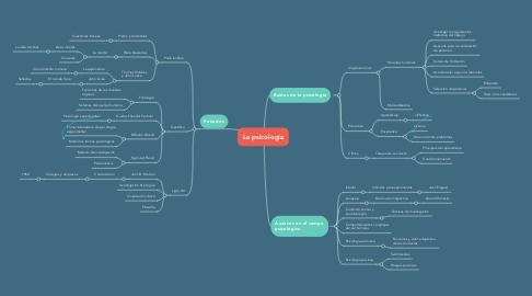 Mind Map: La psicología