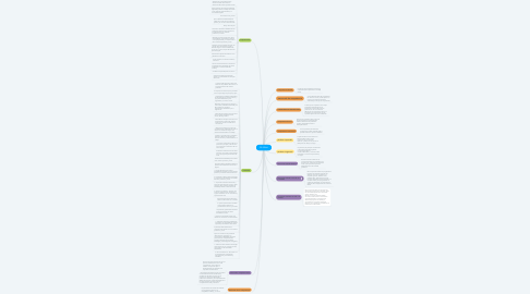 Mind Map: PEI SENA