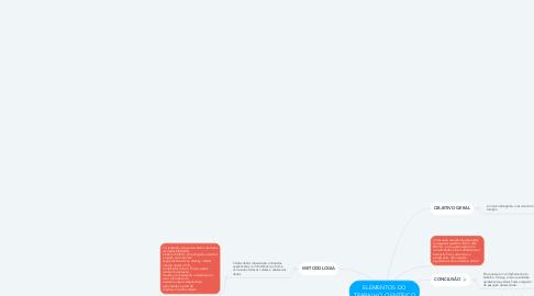 Mind Map: ELEMENTOS DO TRABALHO CIENTÍFICO