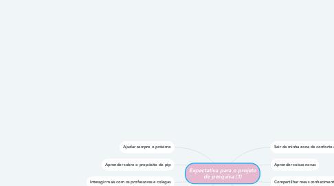 Mind Map: Expectativa para o projeto de pesquisa (1)