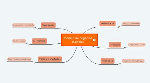 Mind Map: Modelo de negocios digitales