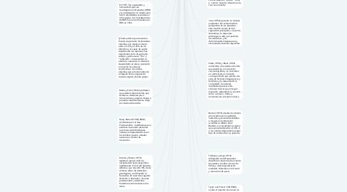Mind Map: HISTORIA DE LA PSICOLOGIA DE LA EMERGENCIA
