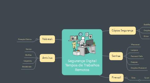 Mind Map: Segurança Digital Tempos de Trabalhos Remotos