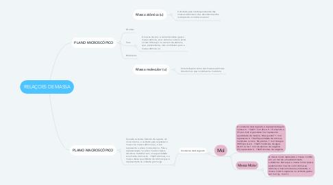 Mind Map: RELAÇOES DE MASSA