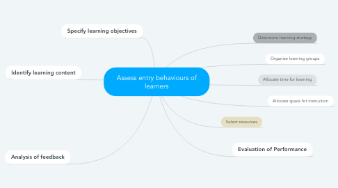 Mind Map: Assess entry behaviours of learners