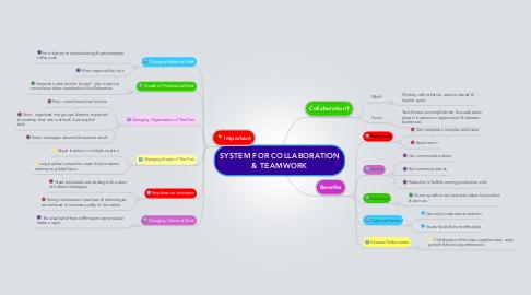 Mind Map: SYSTEM FOR COLLABORATION & TEAMWORK