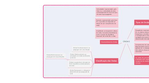 Mind Map: ONDAS