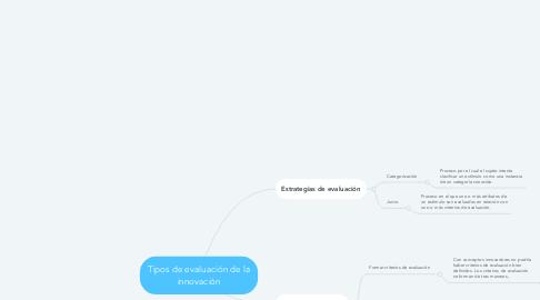 Mind Map: Tipos de evaluación de la innovación