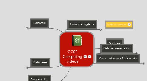 Mind Map: GCSE Computing videos
