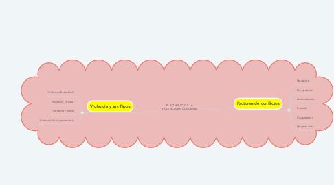 Mind Map: EL CONFLICTO Y LA VIOLENCIA EN COLOMBIA