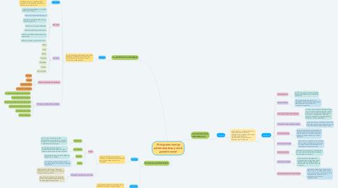 Mind Map: Principales teorías administrativas y de la gestión social